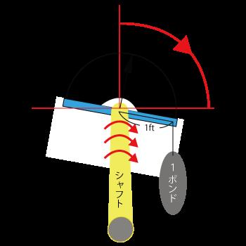 シャフトトルク計測方法